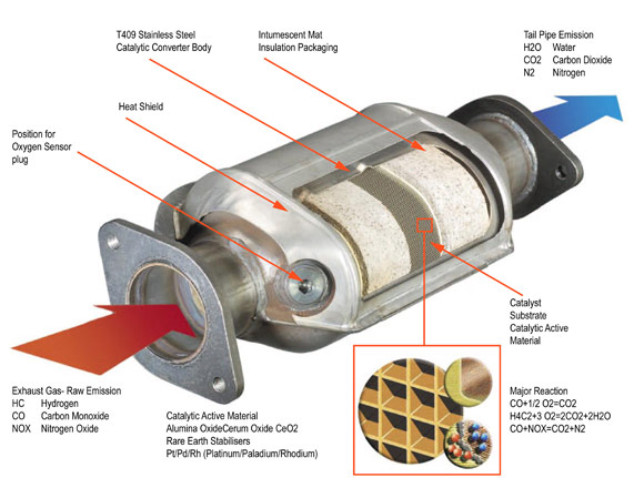 High Flow & Performance Catalytic Converter Prices ...