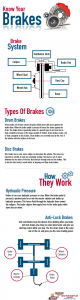 Infographic titled Know Your Brakes